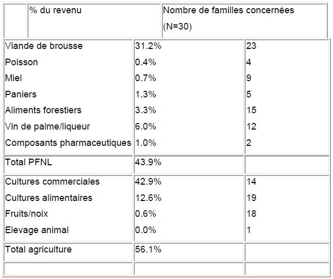 Tableau 2 Etude de la contribution des ressources naturelles aux budgets des ménages ruraux  Cas du village BANGA (République Centrafricaine)