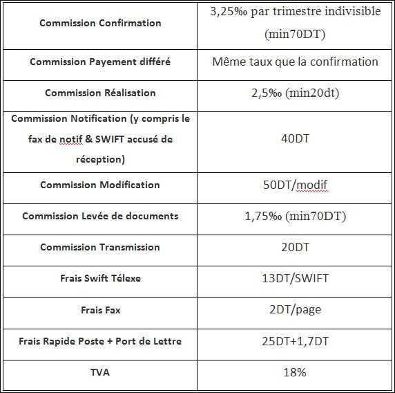 Tableau 3 Direction du Commerce Extérieur de la BIAT « Service Crédit Documentaire Export»