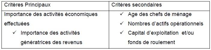 Tableau 3 Etude de la contribution des ressources naturelles aux budgets des ménages ruraux  Cas du village BANGA (République Centrafricaine)