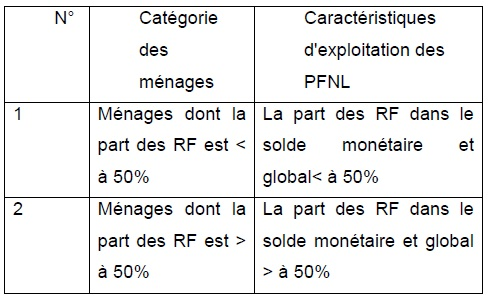 Tableau 4 Etude de la contribution des ressources naturelles aux budgets des ménages ruraux  Cas du village BANGA (République Centrafricaine)