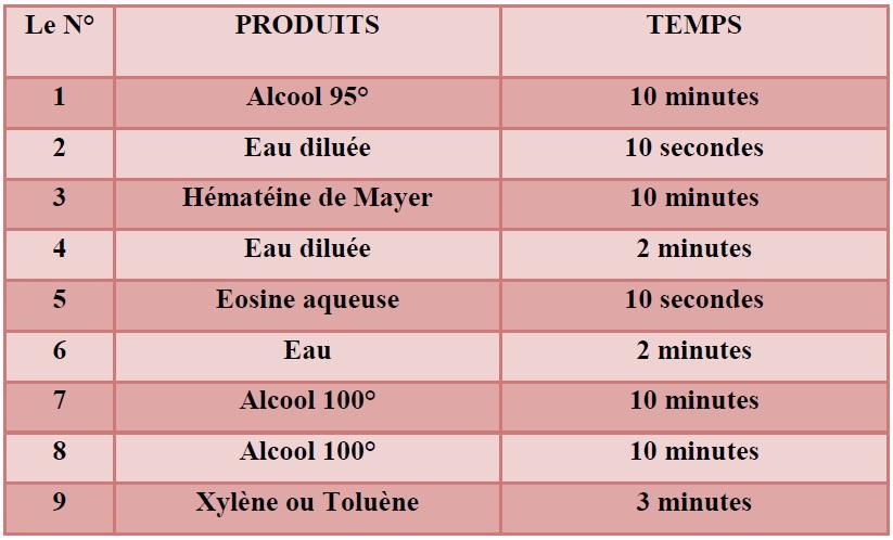 Tableau 5 Analyses médicales aux services du CHU de SBA et à la polyclinique de SIDI Djillali