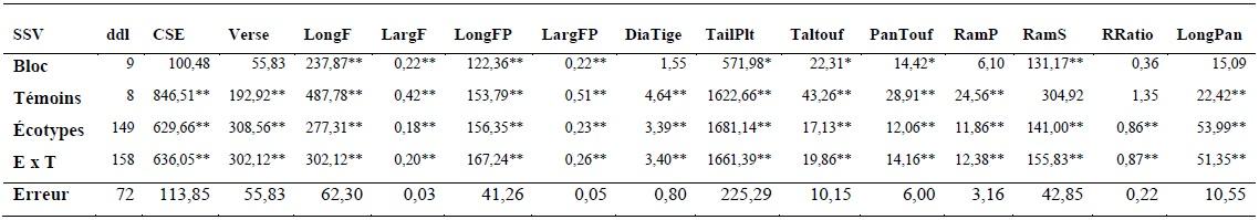 Tableau 5 CARACTERISATION AGRO-MORPHOLOGIQUE DES ÉCOTYPES DE RIZ (Oryza spp.) DU BENIN