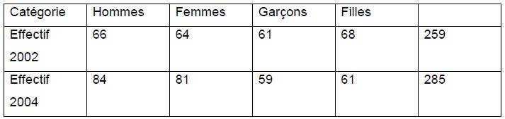 Tableau 5 Etude de la contribution des ressources naturelles aux budgets des ménages ruraux  Cas du village BANGA (République Centrafricaine)