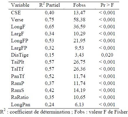 Tableau 7 CARACTERISATION AGRO-MORPHOLOGIQUE DES ÉCOTYPES DE RIZ (Oryza spp.) DU BENIN