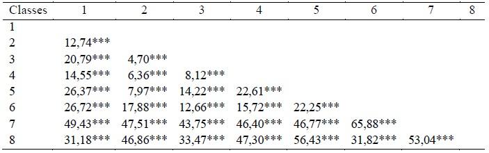 Tableau 9 CARACTERISATION AGRO-MORPHOLOGIQUE DES ÉCOTYPES DE RIZ (Oryza spp.) DU BENIN
