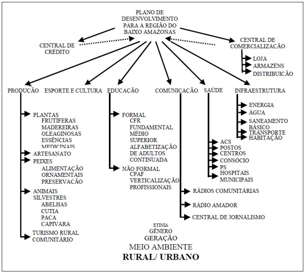 Annexe 2 Le développement territorial en Amazonie Brésilienne  Les défis de la mise en oeuvre d'une gouvernance et de stratégies de développement dans le territoire Baixo Amazonas de l'État du Pará