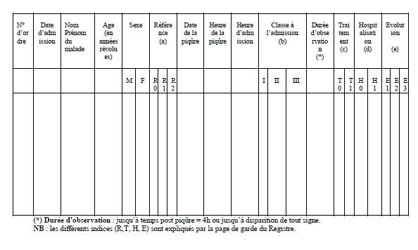 Annexe 2' Scorpionisme, Epidémiologie et Facteurs de Risque au Maroc  cas de la province de Khouribga