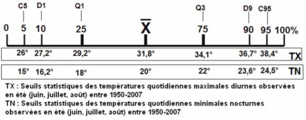 Figure 1 L'adaptation aux conditions climatiques extrêmes en Tunisie Cas des fortes chaleurs