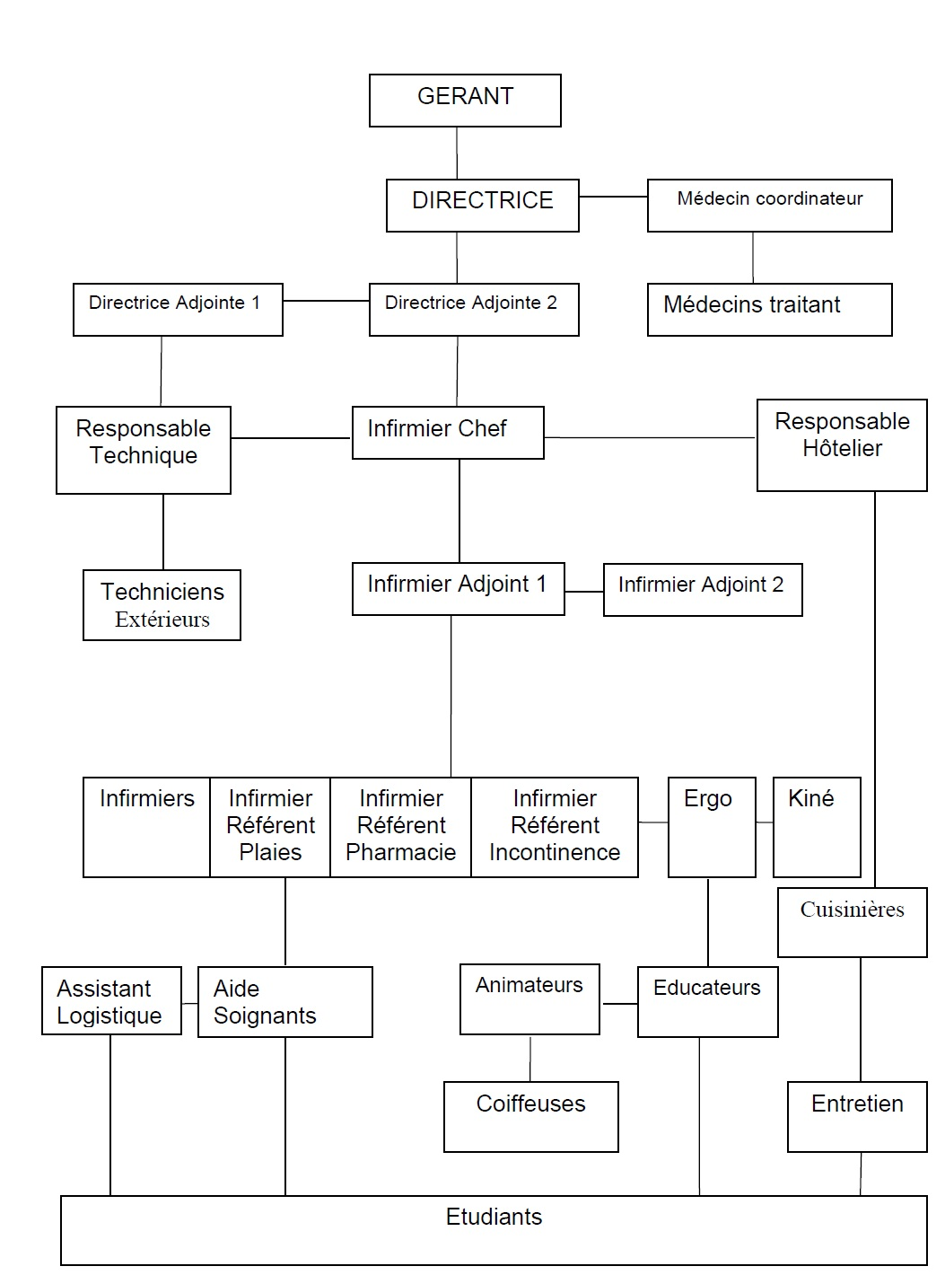 Figure  1 Réflexions sur l'utilité du travail social dans les maisons de retraite  Création d'un service social à la Résidence Clos Saint-Rémi