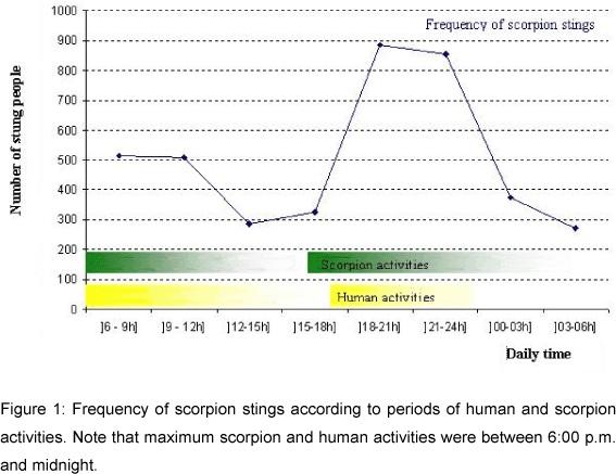 Figure'' 1 Scorpionisme, Epidémiologie et Facteurs de Risque au Maroc  cas de la province de Khouribga