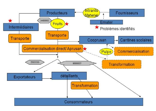 Figure 15 Le développement territorial en Amazonie Brésilienne  Les défis de la mise en oeuvre d'une gouvernance et de stratégies de développement dans le territoire Baixo Amazonas de l'État du Pará