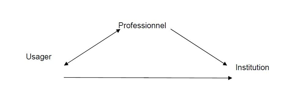 Figure  2 Réflexions sur l'utilité du travail social dans les maisons de retraite  Création d'un service social à la Résidence Clos Saint-Rémi