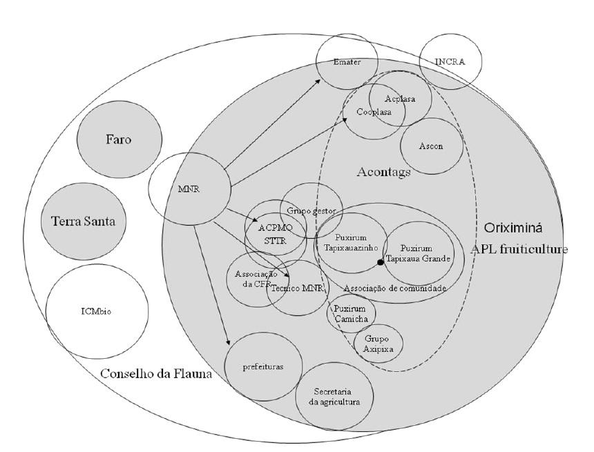 Figure 20 Le développement territorial en Amazonie Brésilienne  Les défis de la mise en oeuvre d'une gouvernance et de stratégies de développement dans le territoire Baixo Amazonas de l'État du Pará
