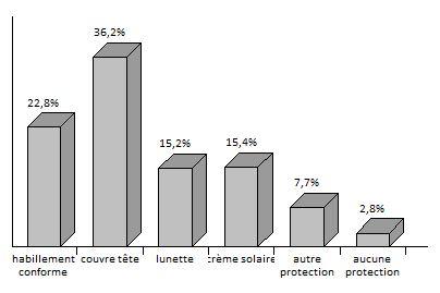 Figure 22 L'adaptation aux conditions climatiques extrêmes en Tunisie Cas des fortes chaleurs