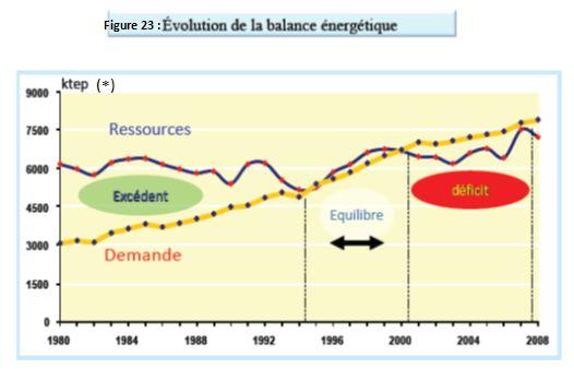 Figure 23 L'adaptation aux conditions climatiques extrêmes en Tunisie Cas des fortes chaleurs