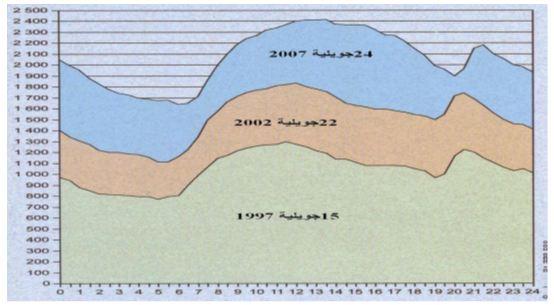 Figure 24 L'adaptation aux conditions climatiques extrêmes en Tunisie Cas des fortes chaleurs