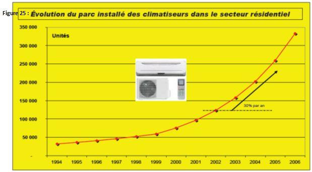 Figure 25 L'adaptation aux conditions climatiques extrêmes en Tunisie Cas des fortes chaleurs