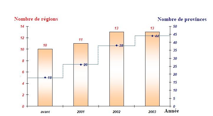 Figure' 3 Scorpionisme, Epidémiologie et Facteurs de Risque au Maroc  cas de la province de Khouribga