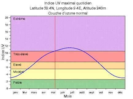 Figure 4 L'adaptation aux conditions climatiques extrêmes en Tunisie Cas des fortes chaleurs