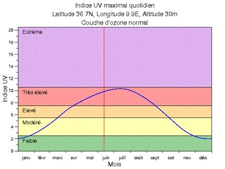 Figure 5 L'adaptation aux conditions climatiques extrêmes en Tunisie Cas des fortes chaleurs