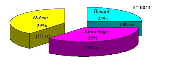 Figure 51 Scorpionisme, Epidémiologie et Facteurs de Risque au Maroc  cas de la province de Khouribga