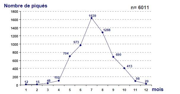 Figure 52 Scorpionisme, Epidémiologie et Facteurs de Risque au Maroc  cas de la province de Khouribga