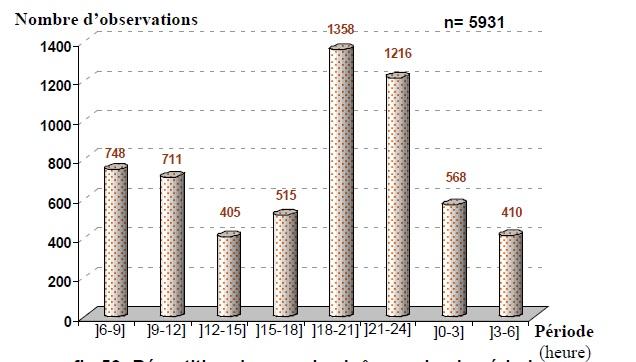 Figure 53 Scorpionisme, Epidémiologie et Facteurs de Risque au Maroc  cas de la province de Khouribga