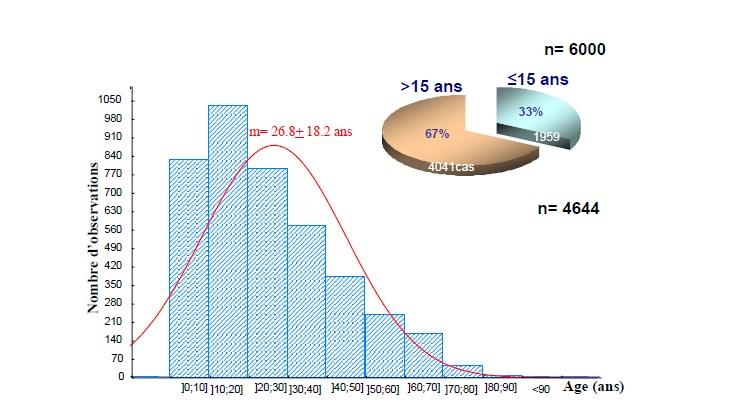 Figure 58 Scorpionisme, Epidémiologie et Facteurs de Risque au Maroc  cas de la province de Khouribga