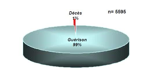 Figure 61 Scorpionisme, Epidémiologie et Facteurs de Risque au Maroc  cas de la province de Khouribga