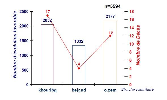Figure 62 Scorpionisme, Epidémiologie et Facteurs de Risque au Maroc  cas de la province de Khouribga