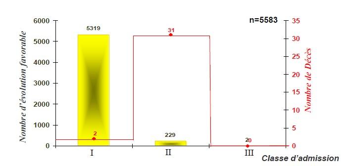 Figure 63 Scorpionisme, Epidémiologie et Facteurs de Risque au Maroc  cas de la province de Khouribga