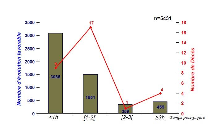 Figure 64 Scorpionisme, Epidémiologie et Facteurs de Risque au Maroc  cas de la province de Khouribga