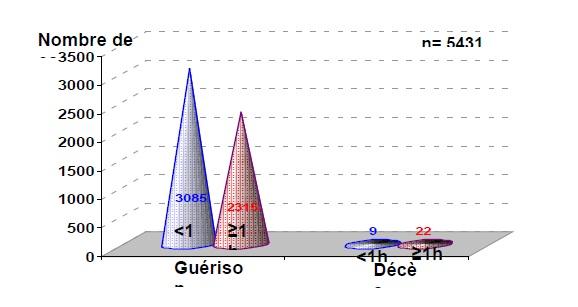 Figure 65 Scorpionisme, Epidémiologie et Facteurs de Risque au Maroc  cas de la province de Khouribga