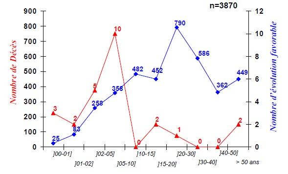 Figure 66 Scorpionisme, Epidémiologie et Facteurs de Risque au Maroc  cas de la province de Khouribga