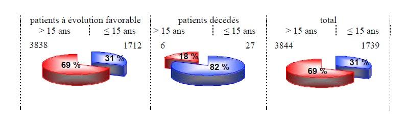 Figure 68 Scorpionisme, Epidémiologie et Facteurs de Risque au Maroc  cas de la province de Khouribga