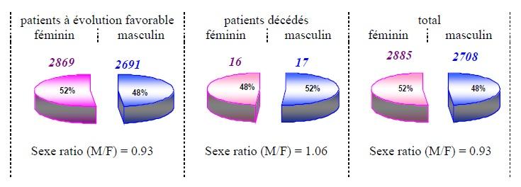 Figure 69 Scorpionisme, Epidémiologie et Facteurs de Risque au Maroc  cas de la province de Khouribga