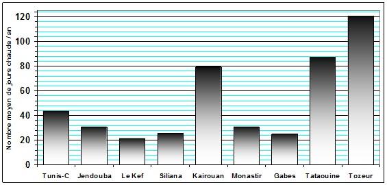 Figure 7 L'adaptation aux conditions climatiques extrêmes en Tunisie Cas des fortes chaleurs