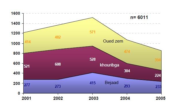 Figure 71 Scorpionisme, Epidémiologie et Facteurs de Risque au Maroc  cas de la province de Khouribga