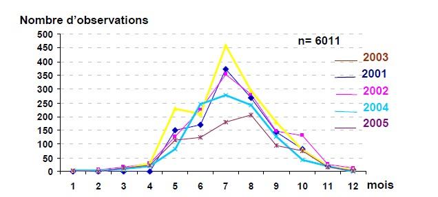 Figure 72 Scorpionisme, Epidémiologie et Facteurs de Risque au Maroc  cas de la province de Khouribga