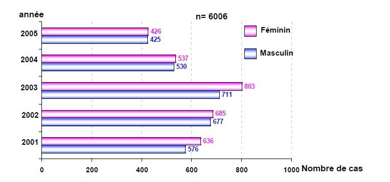 Figure 76 Scorpionisme, Epidémiologie et Facteurs de Risque au Maroc  cas de la province de Khouribga