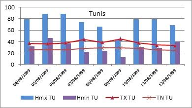 Figure 8 L'adaptation aux conditions climatiques extrêmes en Tunisie Cas des fortes chaleurs