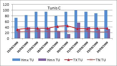 Figure 8' L'adaptation aux conditions climatiques extrêmes en Tunisie Cas des fortes chaleurs