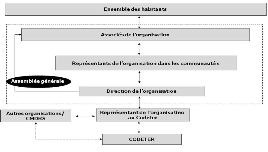 Figure 8 Le développement territorial en Amazonie Brésilienne  Les défis de la mise en oeuvre d'une gouvernance et de stratégies de développement dans le territoire Baixo Amazonas de l'État du Pará