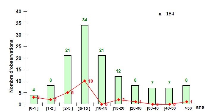Figure''' 8 Scorpionisme, Epidémiologie et Facteurs de Risque au Maroc  cas de la province de Khouribga