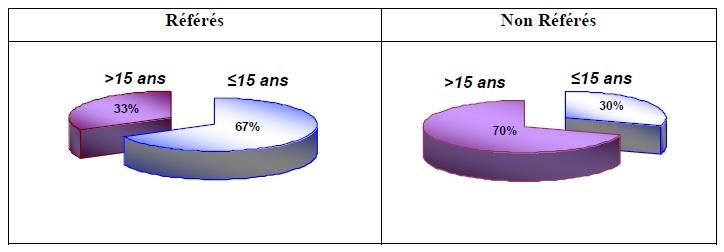 Figure 81 Scorpionisme, Epidémiologie et Facteurs de Risque au Maroc  cas de la province de Khouribga