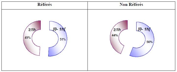 Figure 84 Scorpionisme, Epidémiologie et Facteurs de Risque au Maroc  cas de la province de Khouribga