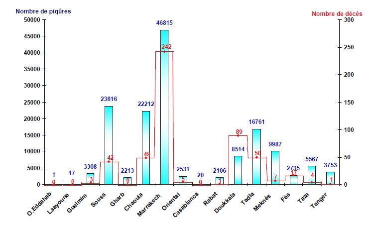 Figure 85 Scorpionisme, Epidémiologie et Facteurs de Risque au Maroc  cas de la province de Khouribga