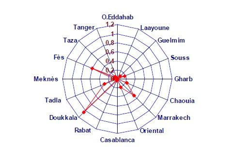 Figure 86 Scorpionisme, Epidémiologie et Facteurs de Risque au Maroc  cas de la province de Khouribga