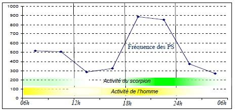 Figure 89 Scorpionisme, Epidémiologie et Facteurs de Risque au Maroc  cas de la province de Khouribga