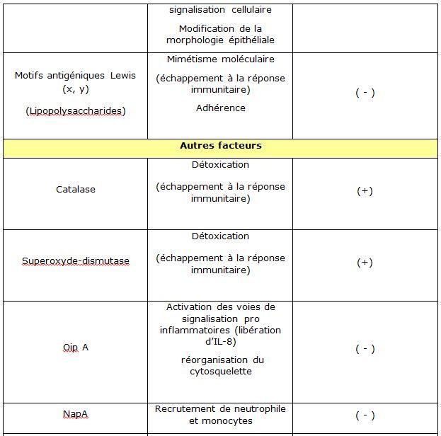 Tableau 1' Helicobacter pylori  Etude bactériologique des premières souches isolées à l'Hôpital Bologhine Ibn Ziri